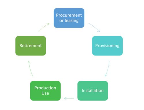 Asset Management vs. Configuration Management: Mastering the Difference