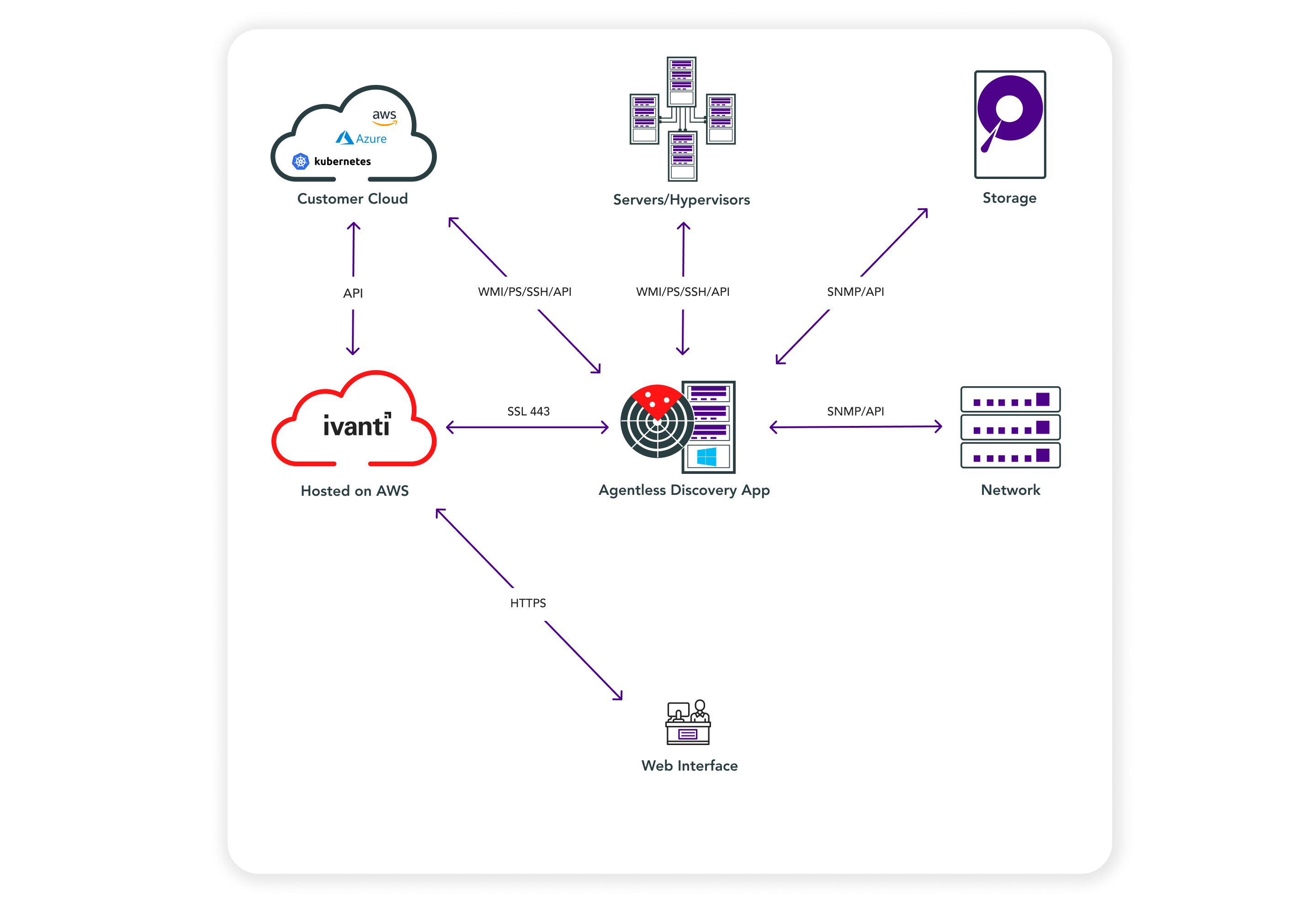 Agentless discovery for all data center and cloud assets